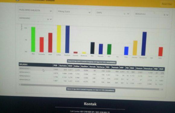 Ini 100 % Real Count KPU Pileg DPRD Kabupaten Kepahiang